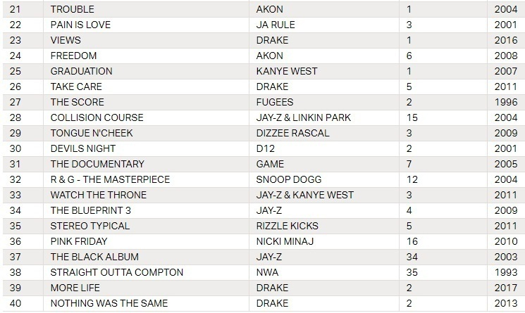 UK'S OFFICIAL CHART REVEALS TOP 40 BIGGEST SELLING RAP